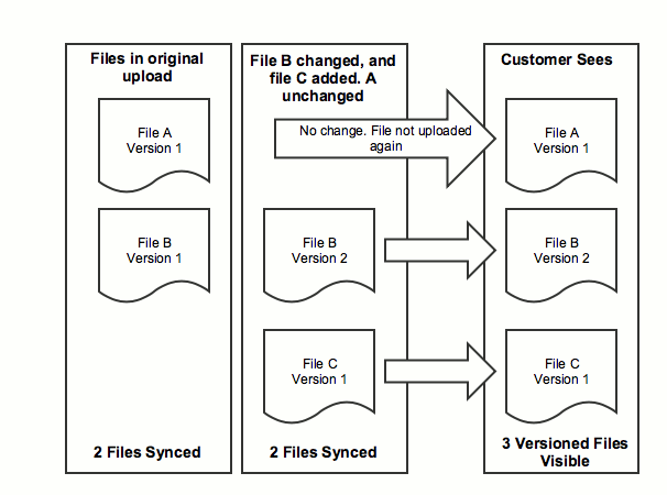 Versioning on S3 Buckets with Python | Dropsource - Full Stack